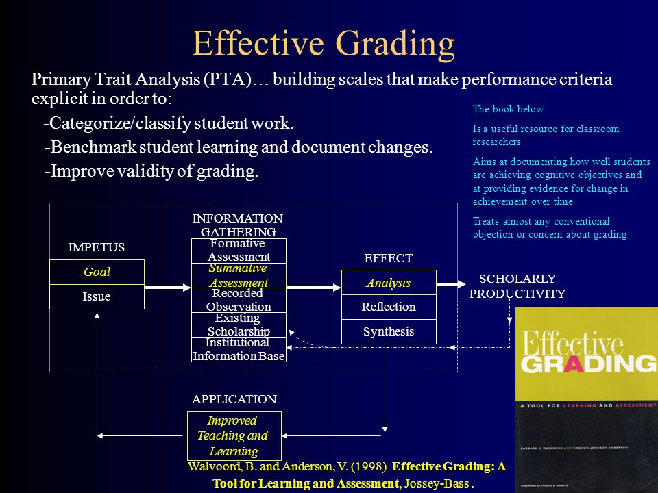 Effective Grading Primary Trait Analysis (PTA)… building scales that make performance criteria explicit in order to: -Categorize/classify student work