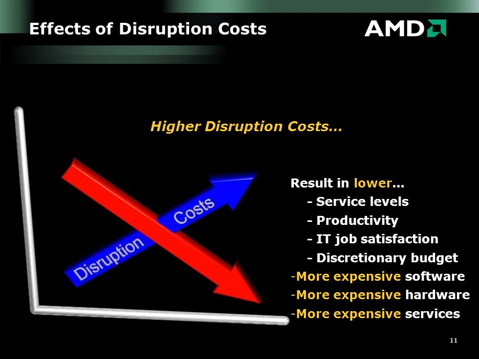 11 Effects of Disruption Costs Higher Disruption Costs… Result in lower… - Service levels - Productivity - IT job satisfaction - Discretionary budget