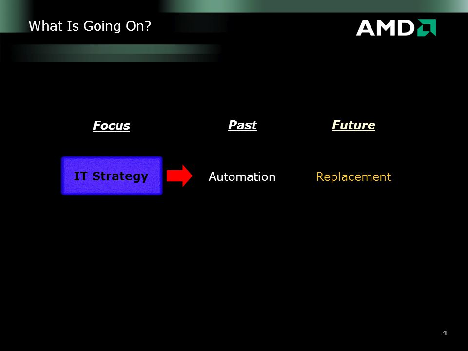 4 What Is Going On? PastFuture Focus AutomationReplacement IT Strategy