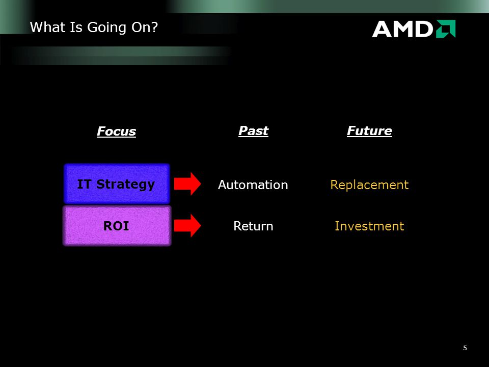 5 What Is Going On? PastFuture Focus AutomationReplacement ReturnInvestment ROI IT Strategy