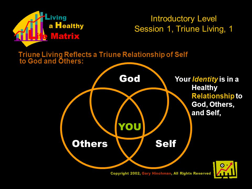 Introductory Level Session 1, Triune Living, 1 Triune Living Reflects a Triune Relationship of Self to God and Others: Copyright 2002, Gary Hinchman, All Rights Reserved L iving a H ealthy L ife Matrix YOU God OthersSelf Your Identity is in a Healthy Relationship to God, Others, and Self,
