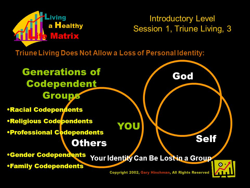 Introductory Level Session 1, Triune Living, 3 Triune Living Does Not Allow a Loss of Personal Identity: Copyright 2002, Gary Hinchman, All Rights Reserved L iving a H ealthy L ife Matrix YOU God OthersSelf Generations of Codependent Groups Racial Codependents Religious Codependents Professional Codependents Gender Codependents Family Codependents Your Identity Can Be Lost in a Group