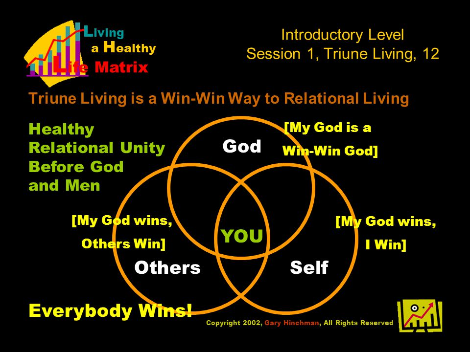 Introductory Level Session 1, Triune Living, 12 Triune Living is a Win-Win Way to Relational Living Copyright 2002, Gary Hinchman, All Rights Reserved L iving a H ealthy L ife Matrix YOU God OthersSelf Healthy Relational Unity Before God and Men [My God wins, Others Win] [My God wins, I Win] [My God is a Win-Win God] Everybody Wins!