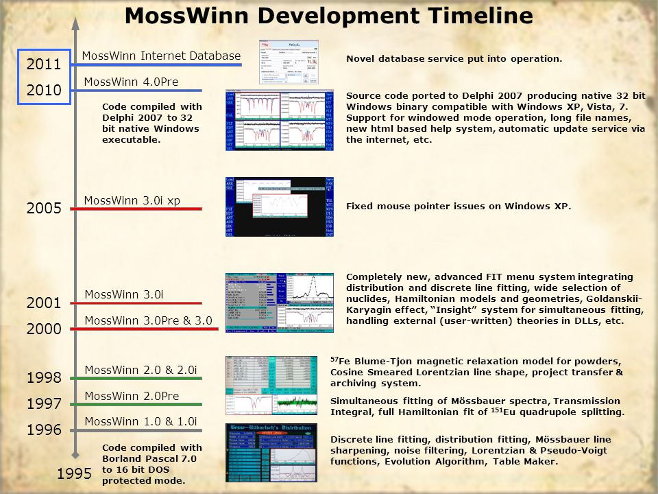 MossWinn 1.0 & 1.0i MossWinn Development Timeline 1995 1996 MossWinn 2.0Pre 1997 MossWinn 2.0 & 2.0i 1998 MossWinn 3.0Pre & 3.0 2000 MossWinn 3.0i 2001 MossWinn 3.0i xp 2005 MossWinn 4.0Pre 2010 MossWinn Internet Database 2011 Fixed mouse pointer issues on Windows XP.