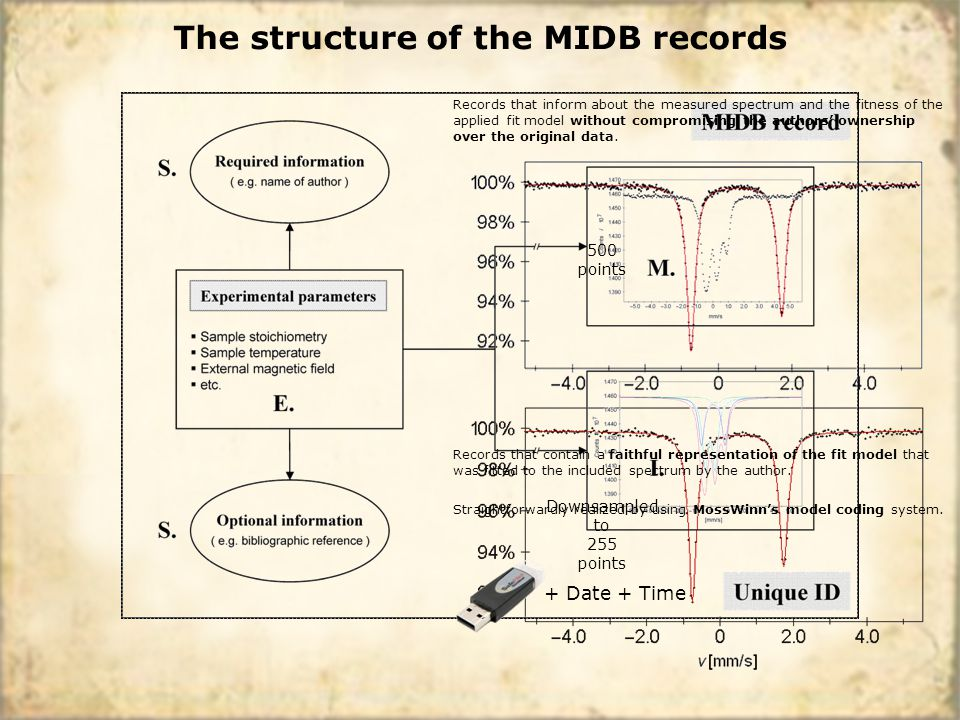 The structure of the MIDB records Records that inform about the measured spectrum and the fitness of the applied fit model without compromising the authors ownership over the original data.