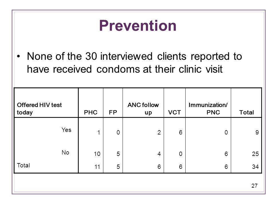 27 Prevention None of the 30 interviewed clients reported to have received condoms at their clinic visit Offered HIV test todayPHCFP ANC follow upVCT Immunization/ PNCTotal Yes 102609 No 10540625 Total 11566634