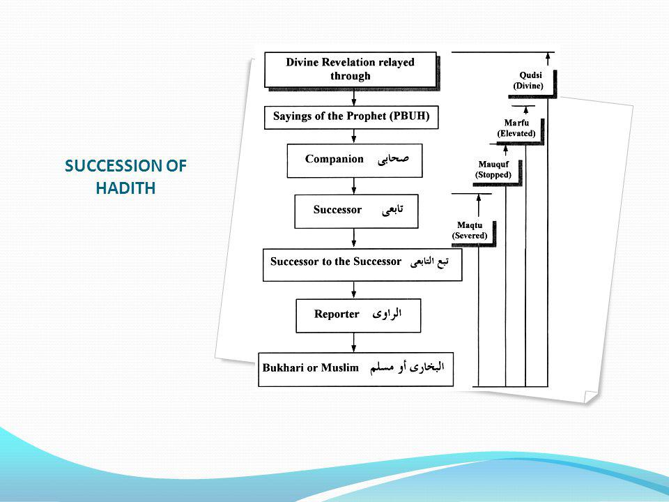 SUCCESSION OF HADITH