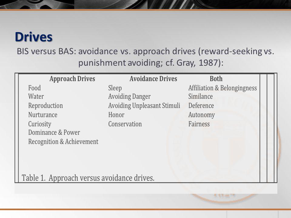 Drives BIS versus BAS: avoidance vs. approach drives (reward-seeking vs. punishment avoiding; cf. Gray, 1987):