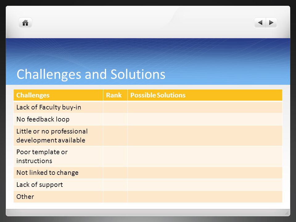 Challenges and Solutions ChallengesRankPossible Solutions Lack of Faculty buy-in No feedback loop Little or no professional development available Poor template or instructions Not linked to change Lack of support Other