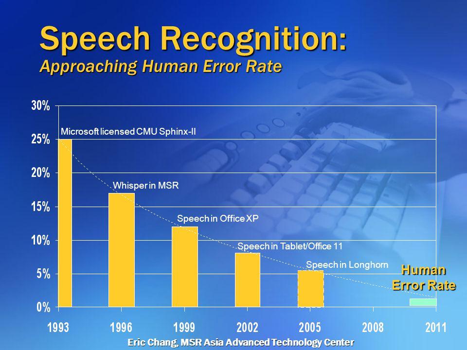 Eric Chang, MSR Asia Advanced Technology Center MS Speech Vision Video