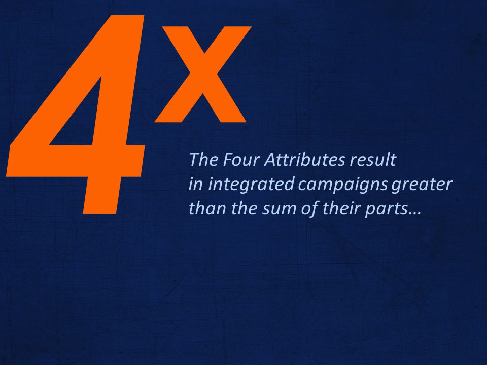 The Four Attributes result in integrated campaigns greater than the sum of their parts… 4x4x
