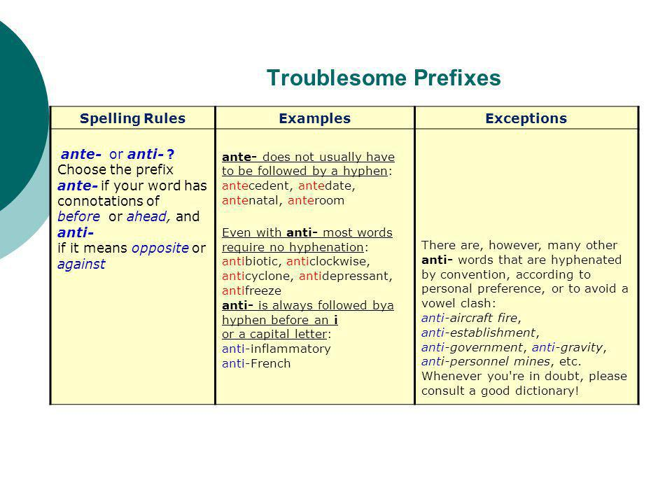 Troublesome Prefixes Spelling RulesExamplesExceptions ante- or anti- .