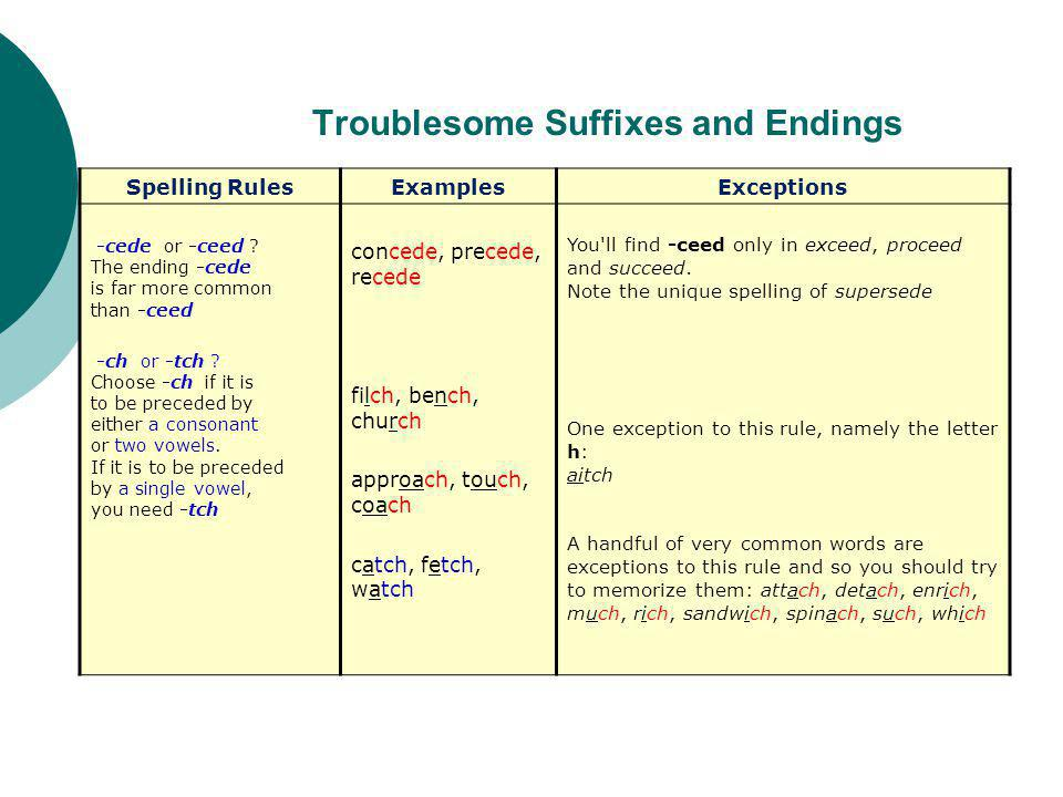 Troublesome Suffixes and Endings Spelling RulesExamplesExceptions -cede or -ceed .