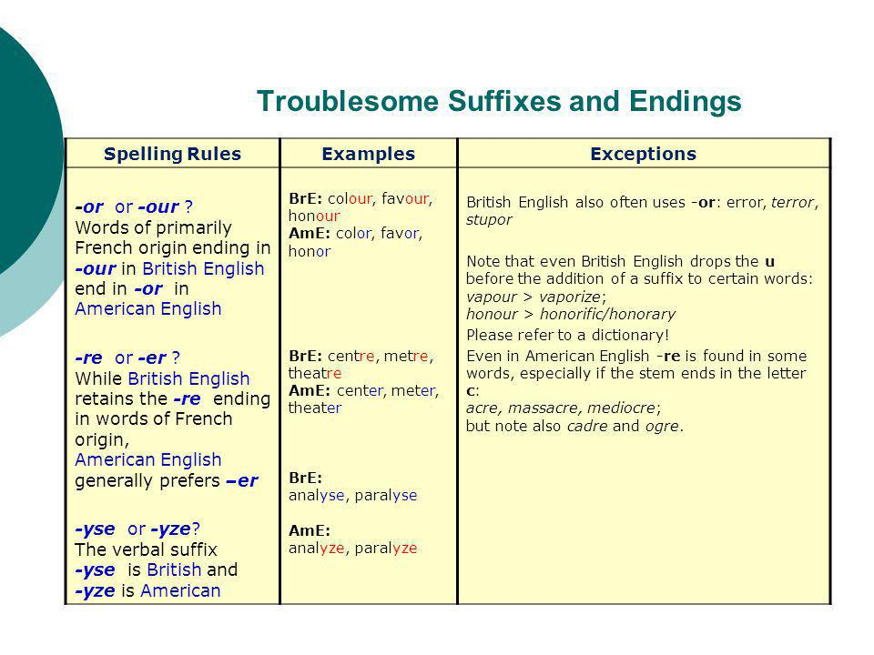 Troublesome Suffixes and Endings Spelling RulesExamplesExceptions -or or -our .