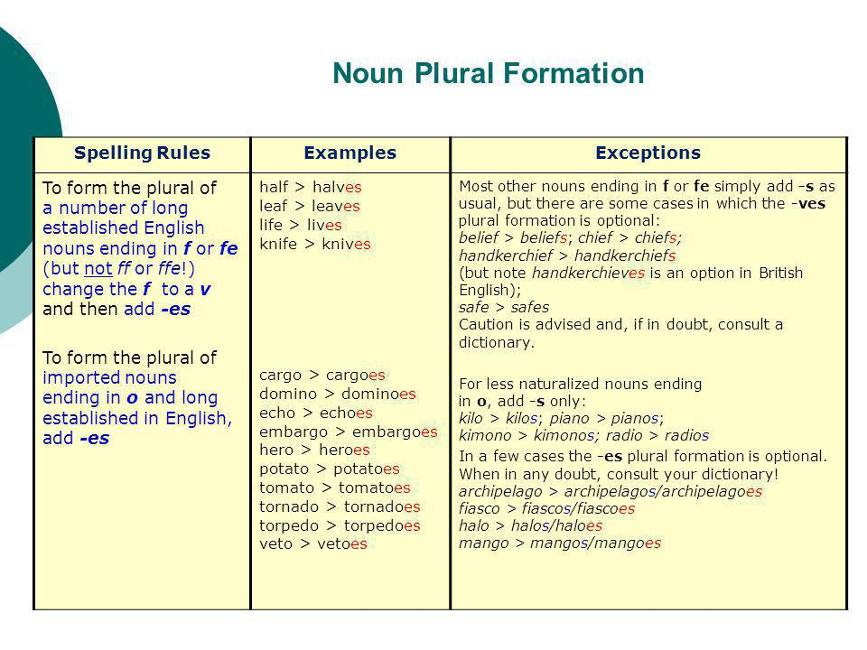 Noun Plural Formation Spelling RulesExamplesExceptions To form the plural of a number of long established English nouns ending in f or fe (but not ff or ffe!) change the f to a v and then add -es To form the plural of imported nouns ending in o and long established in English, add -es half > halves leaf > leaves life > lives knife > knives cargo > cargoes domino > dominoes echo > echoes embargo > embargoes hero > heroes potato > potatoes tomato > tomatoes tornado > tornadoes torpedo > torpedoes veto > vetoes Most other nouns ending in f or fe simply add -s as usual, but there are some cases in which the -ves plural formation is optional: belief > beliefs; chief > chiefs; handkerchief > handkerchiefs (but note handkerchieves is an option in British English); safe > safes Caution is advised and, if in doubt, consult a dictionary.