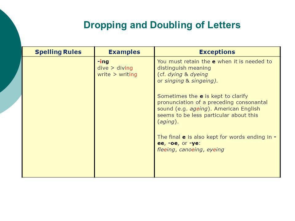 Dropping and Doubling of Letters Spelling RulesExamplesExceptions -ing dive > diving write > writing You must retain the e when it is needed to distinguish meaning (cf.