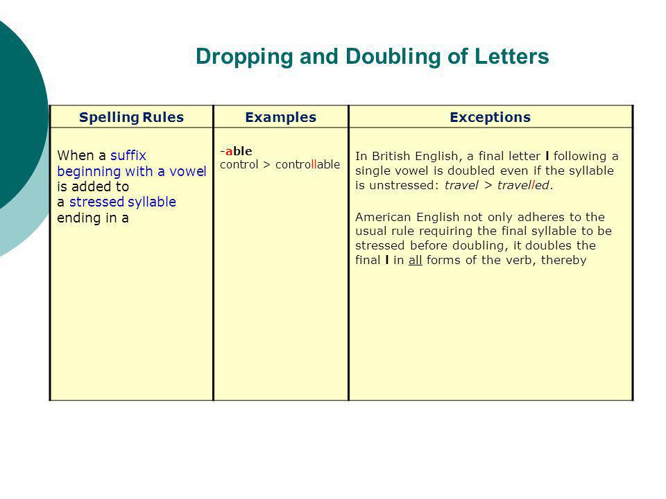 Dropping and Doubling of Letters Spelling RulesExamplesExceptions When a suffix beginning with a vowel is added to a stressed syllable ending in a -able control > controllable In British English, a final letter l following a single vowel is doubled even if the syllable is unstressed: travel > travelled.
