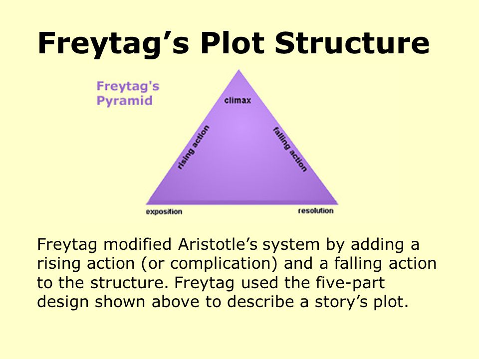 Freytags Plot Structure Freytag modified Aristotles system by adding a rising action (or complication) and a falling action to the structure. Freytag