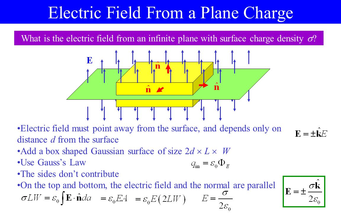 Electric Field From a Line Charge What is the electric field from an infinite line with linear charge density ? Electric field must point away from th