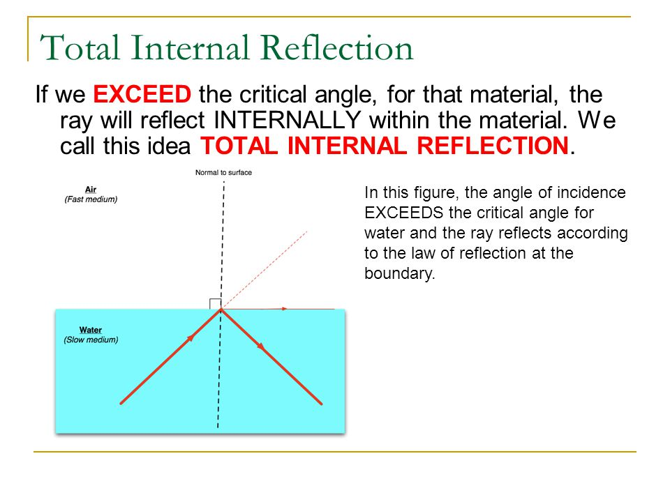 Total Internal Reflection If we EXCEED the critical angle, for that material, the ray will reflect INTERNALLY within the material. We call this idea T