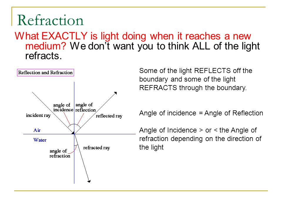 Refraction What EXACTLY is light doing when it reaches a new medium? We dont want you to think ALL of the light refracts. Some of the light REFLECTS o