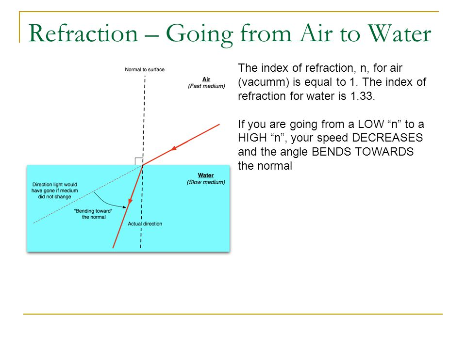 Refraction – Going from Air to Water The index of refraction, n, for air (vacumm) is equal to 1. The index of refraction for water is 1.33. If you are