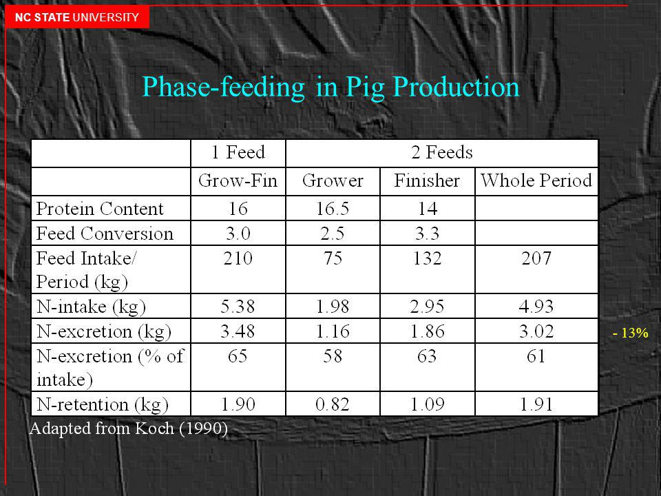 Phase-feeding in Pig Production - 13% NC STATE UNIVERSITY