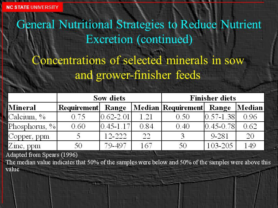 General Nutritional Strategies to Reduce Nutrient Excretion (continued) Concentrations of selected minerals in sow and grower-finisher feeds NC STATE