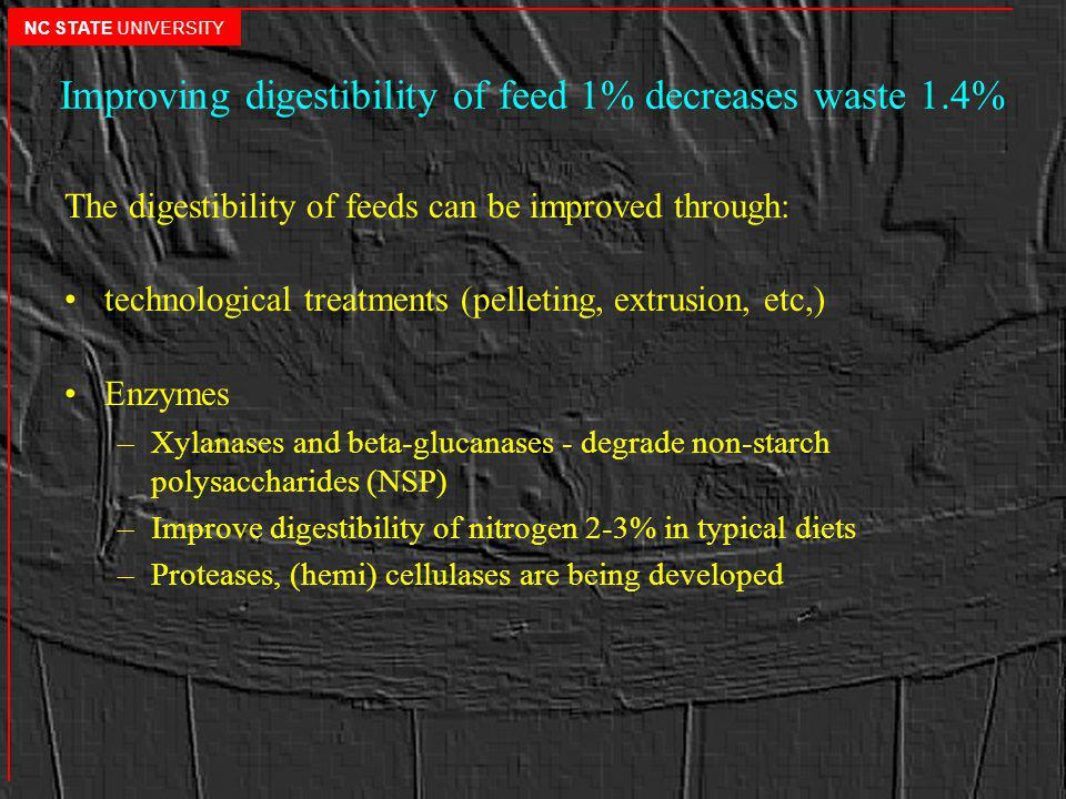 Improving digestibility of feed 1% decreases waste 1.4% The digestibility of feeds can be improved through: technological treatments (pelleting, extrusion, etc,) Enzymes –Xylanases and beta-glucanases - degrade non-starch polysaccharides (NSP) –Improve digestibility of nitrogen 2-3% in typical diets –Proteases, (hemi) cellulases are being developed NC STATE UNIVERSITY