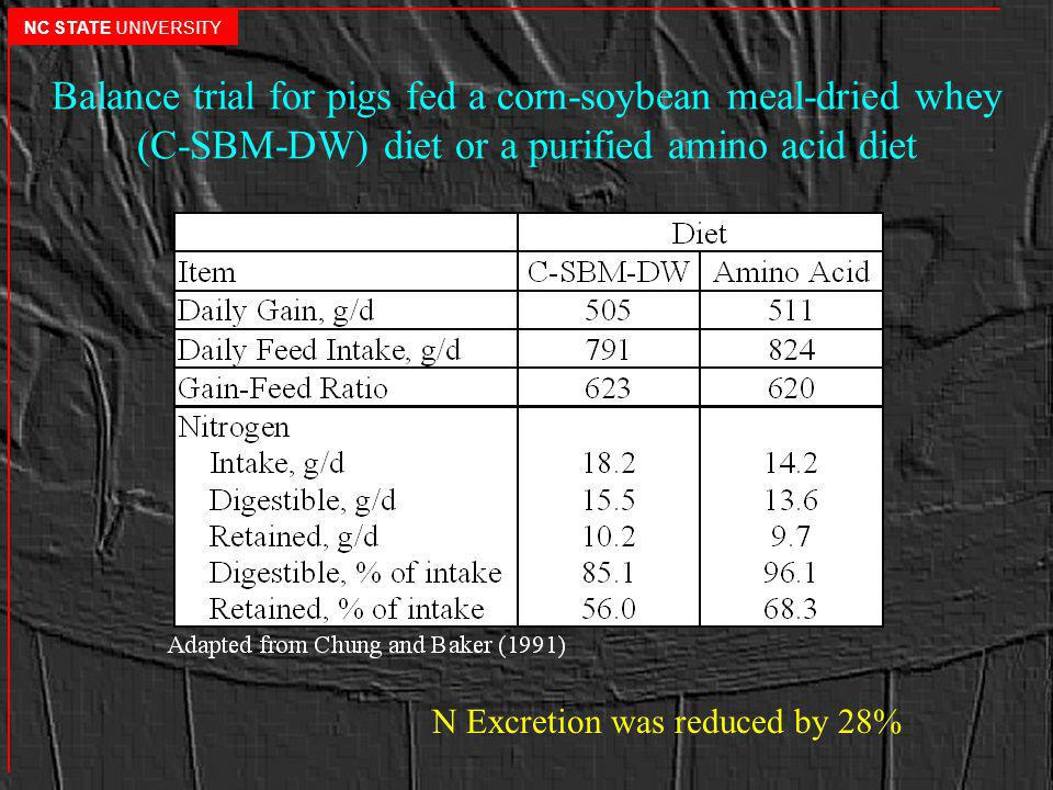 Balance trial for pigs fed a corn-soybean meal-dried whey (C-SBM-DW) diet or a purified amino acid diet N Excretion was reduced by 28% NC STATE UNIVERSITY