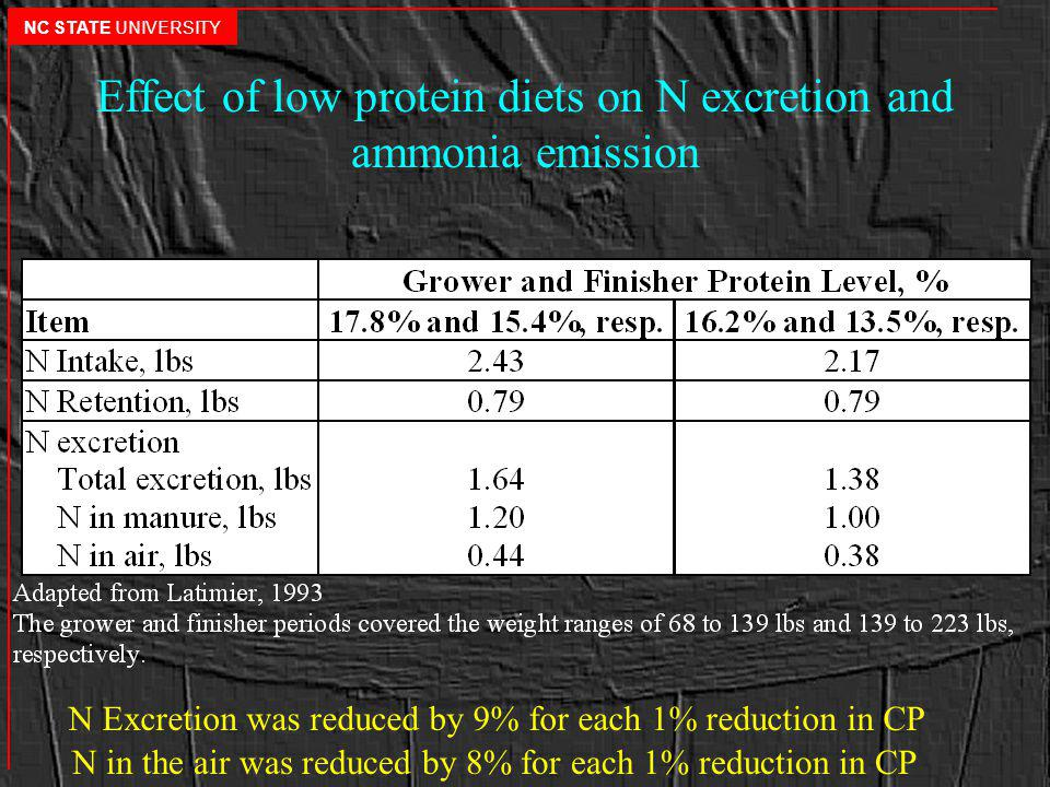 Effect of low protein diets on N excretion and ammonia emission N Excretion was reduced by 9% for each 1% reduction in CP N in the air was reduced by