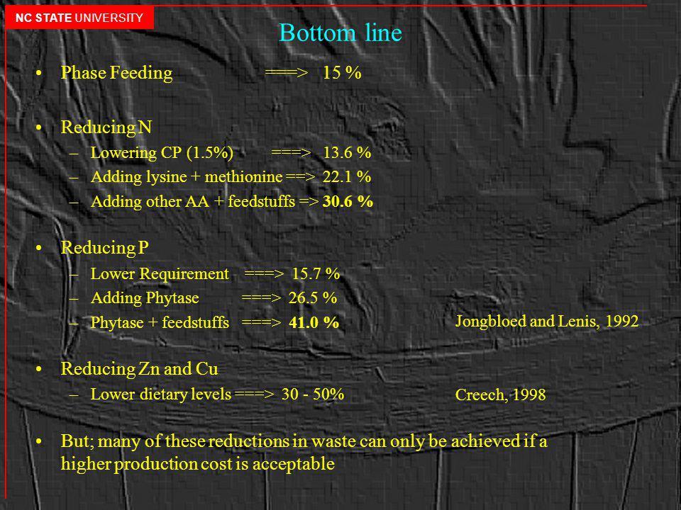 Bottom line Phase Feeding ===> 15 % Reducing N –Lowering CP (1.5%) ===> 13.6 % –Adding lysine + methionine ==> 22.1 % –Adding other AA + feedstuffs =>