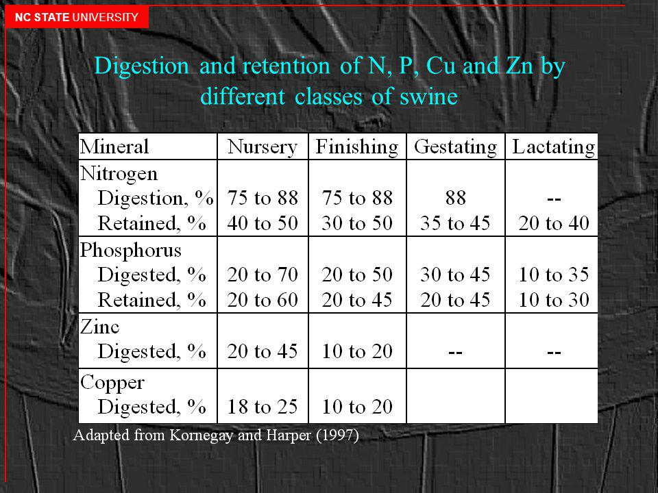 Digestion and retention of N, P, Cu and Zn by different classes of swine NC STATE UNIVERSITY