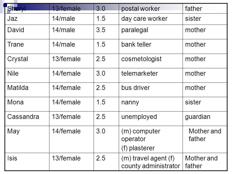 Sheryl13/female3.0postal workerfather Jaz14/male1.5day care workersister David14/male3.5paralegalmother Trane14/male1.5bank tellermother Crystal13/fem