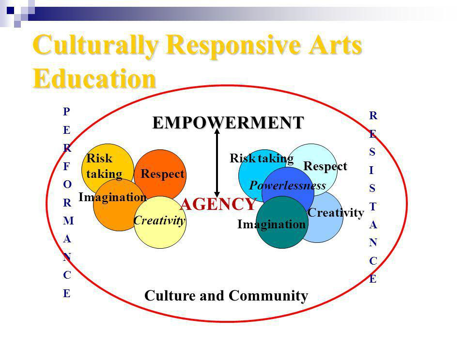 Culturally Responsive Arts Education EMPOWERMENT Creativity Respect Respect Culture and Community Powerlessness Imagination Creativity AGENCY RESISTANCERESISTANCE PERFORMANCEPERFORMANCE Risk taking Imagination Risk taking