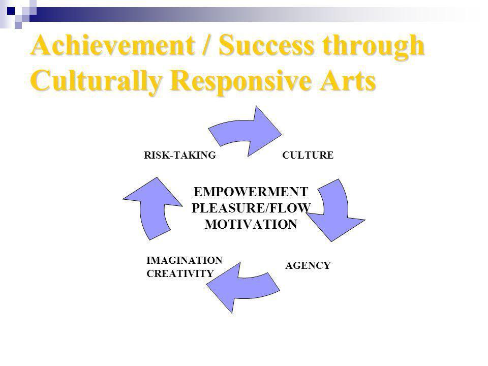Achievement / Success through Culturally Responsive Arts EMPOWERMENT PLEASURE/FLOW MOTIVATION