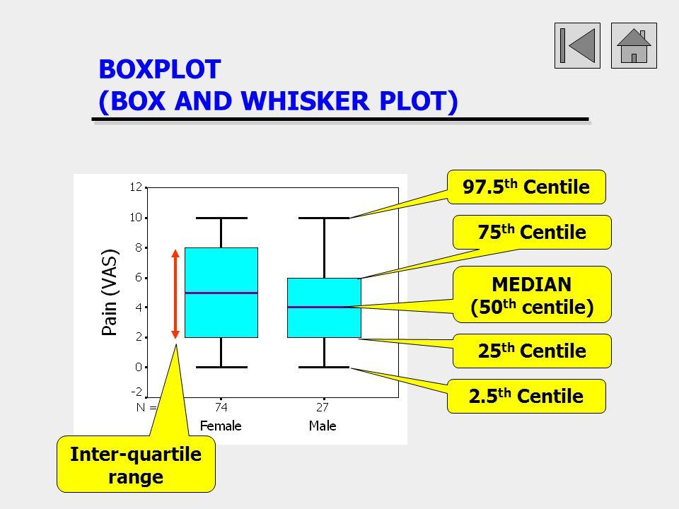 BOXPLOT (BOX AND WHISKER PLOT) MEDIAN (50 th centile) 75 th Centile 25 th Centile 2.5 th Centile 97.5 th Centile Inter-quartile range
