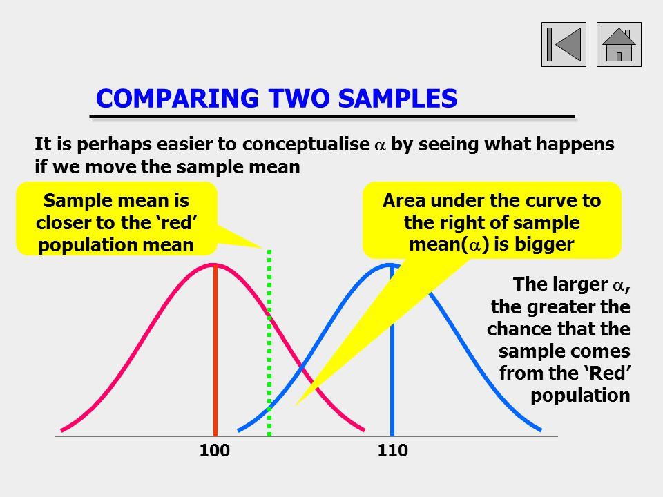 COMPARING TWO SAMPLES 100110 It is perhaps easier to conceptualise by seeing what happens if we move the sample mean Sample mean is closer to the red