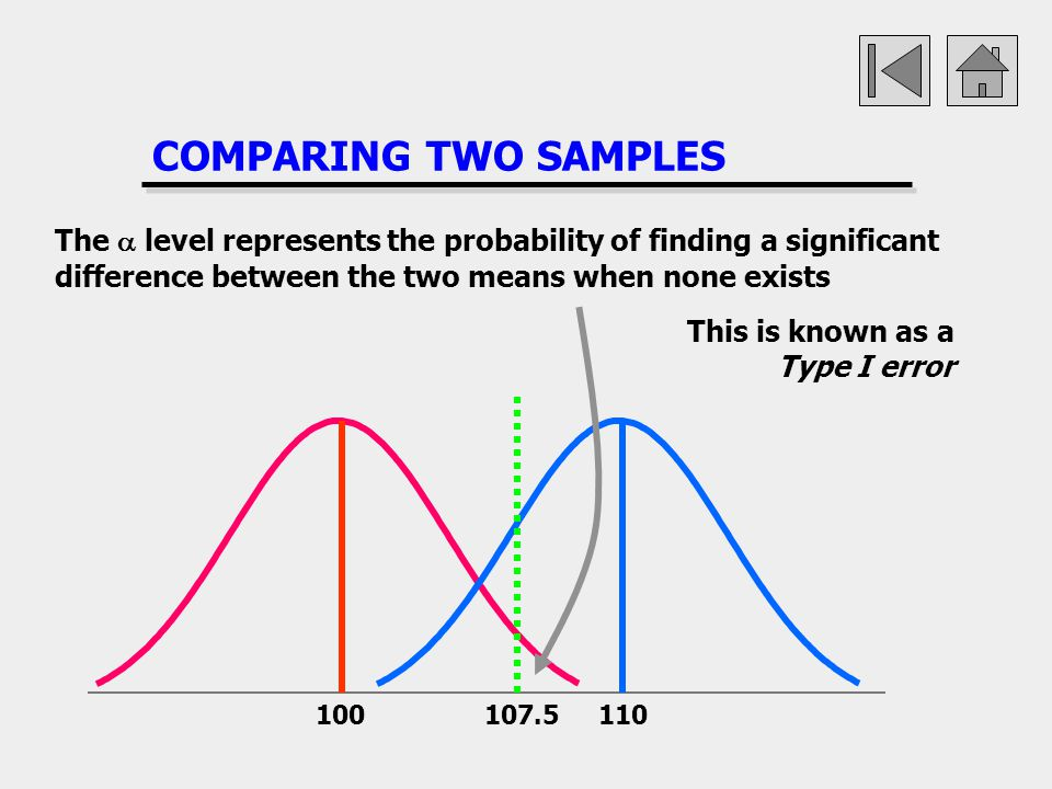 COMPARING TWO SAMPLES 100107.5110 The level represents the probability of finding a significant difference between the two means when none exists This
