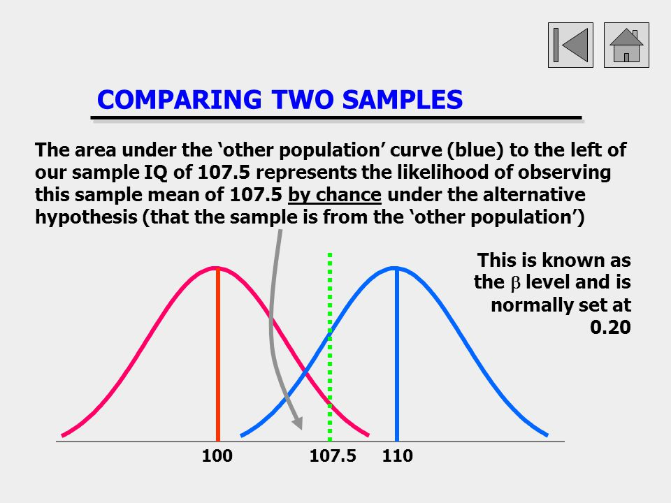 COMPARING TWO SAMPLES 100107.5110 The area under the other population curve (blue) to the left of our sample IQ of 107.5 represents the likelihood of
