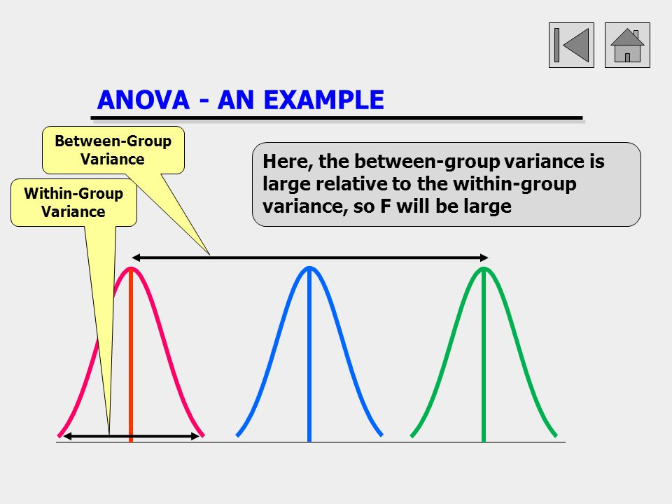 ANOVA - AN EXAMPLE Within-Group Variance Between-Group Variance Here, the between-group variance is large relative to the within-group variance, so F