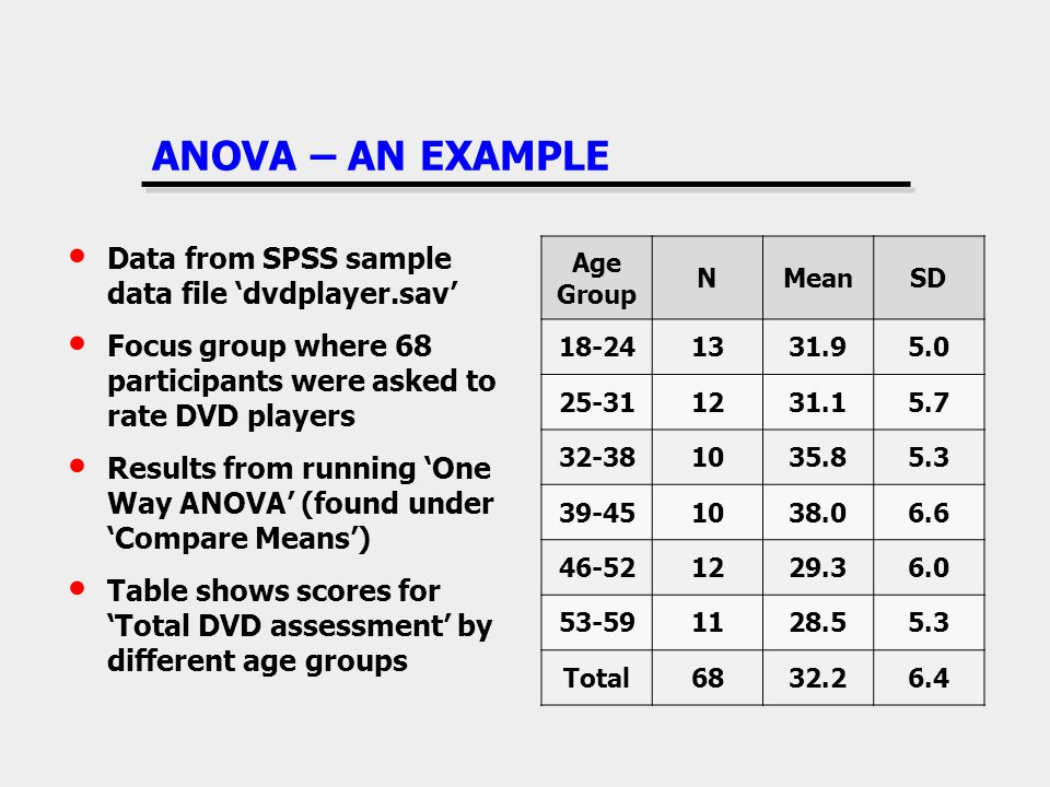 ANOVA – AN EXAMPLE Age Group NMeanSD 18-241331.95.0 25-311231.15.7 32-381035.85.3 39-451038.06.6 46-521229.36.0 53-591128.55.3 Total6832.26.4 Data fro