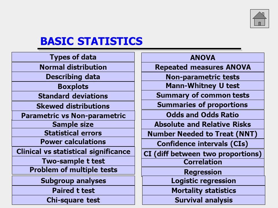 BASIC STATISTICS Types of data Normal distribution Describing data Boxplots Standard deviations Skewed distributions Sample size Statistical errors Po