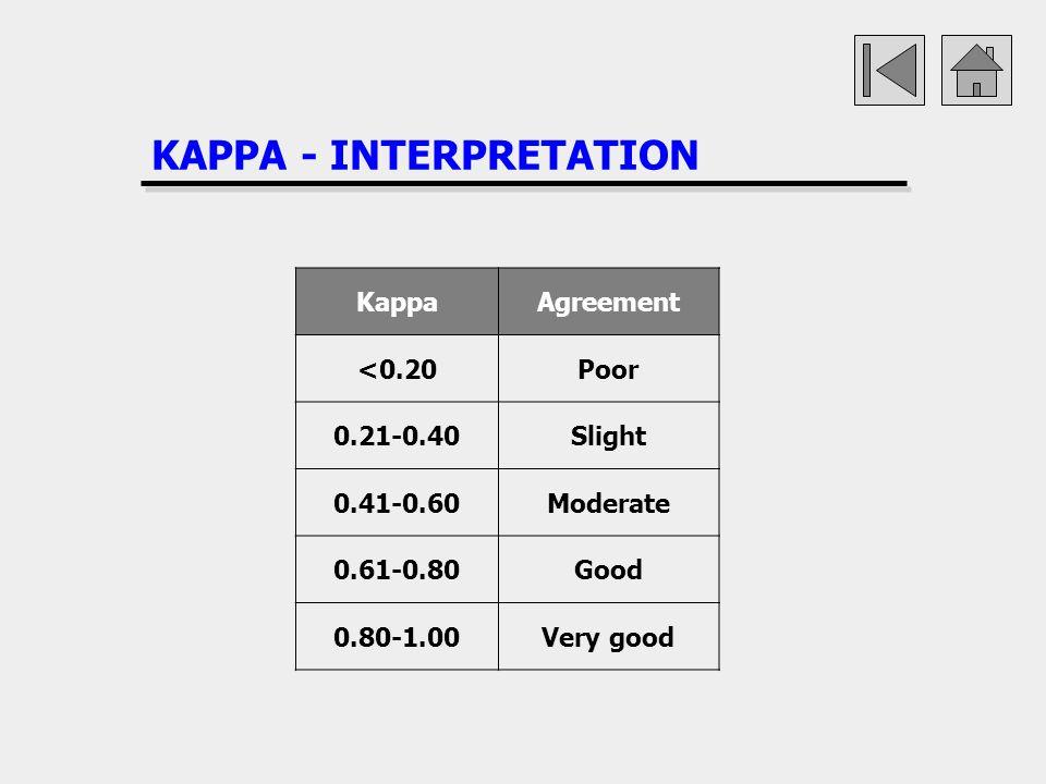 KAPPA - INTERPRETATION KappaAgreement <0.20Poor 0.21-0.40Slight 0.41-0.60Moderate 0.61-0.80Good 0.80-1.00Very good
