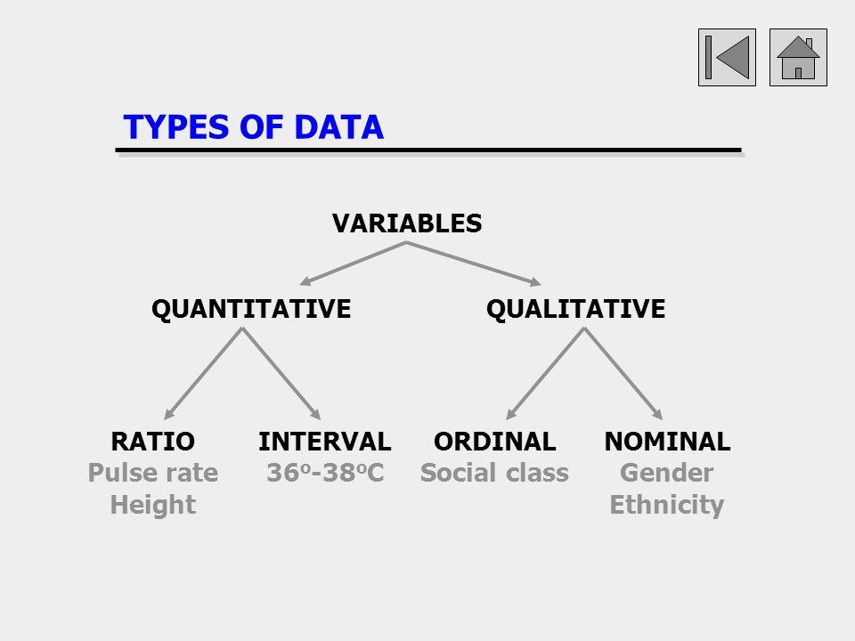 TYPES OF DATA VARIABLES QUANTITATIVEQUALITATIVE RATIO Pulse rate Height INTERVAL 36 o -38 o C ORDINAL Social class NOMINAL Gender Ethnicity