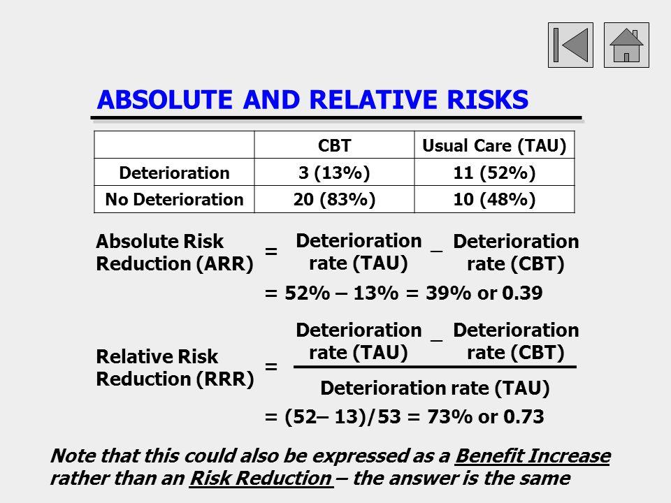 ABSOLUTE AND RELATIVE RISKS CBTUsual Care (TAU) Deterioration3 (13%)11 (52%) No Deterioration20 (83%)10 (48%) Absolute Risk Reduction (ARR) Deteriorat