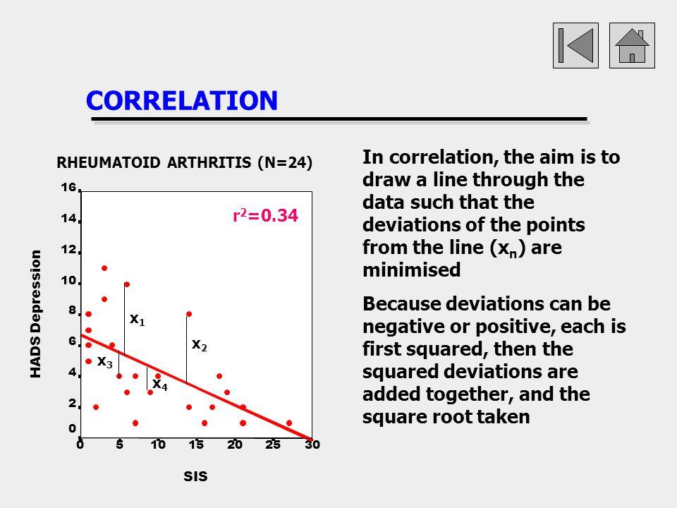 CORRELATION SIS 302520151050 HADS Depression 16 14 12 10 8 6 4 2 0 RHEUMATOID ARTHRITIS (N=24) r 2 =0.34 In correlation, the aim is to draw a line thr