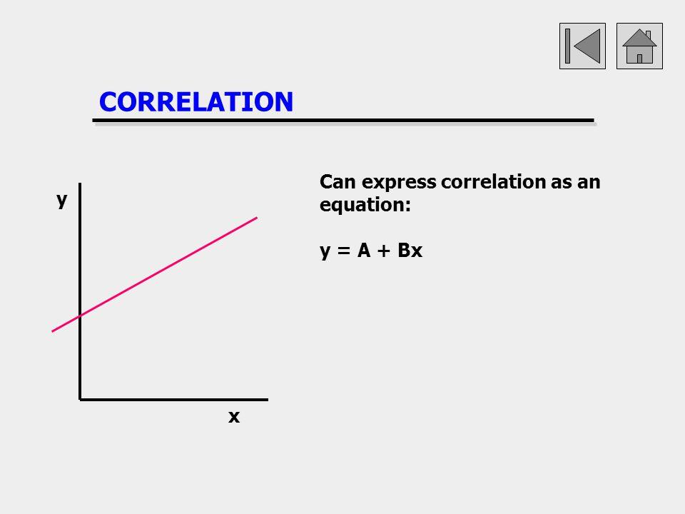 CORRELATION Can express correlation as an equation: y = A + Bx x y