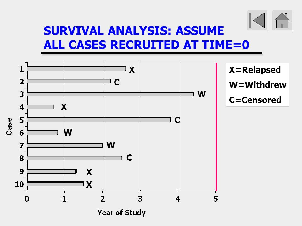 SURVIVAL ANALYSIS: ASSUME ALL CASES RECRUITED AT TIME=0 X X X X W W W X=Relapsed W=Withdrew C=Censored C C C