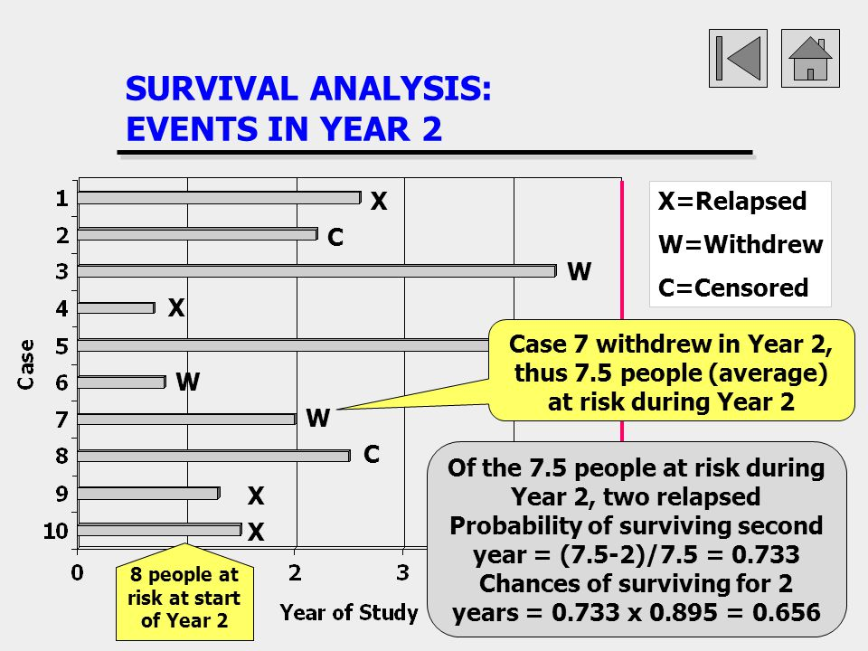SURVIVAL ANALYSIS: EVENTS IN YEAR 2 X X X X W W W X=Relapsed W=Withdrew C=Censored C C C 8 people at risk at start of Year 2 Case 7 withdrew in Year 2